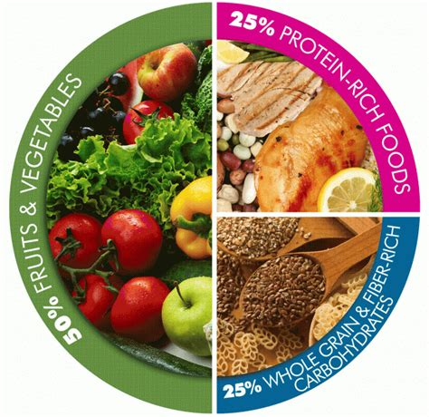 Balanced Food For Healthy Essay by Plan Balanced Healthy Meals With Myplate