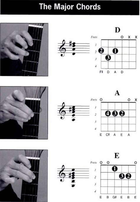 belajar kunci gitar tangan kumpulan chord gitar dengan tangan kiri left hand chord