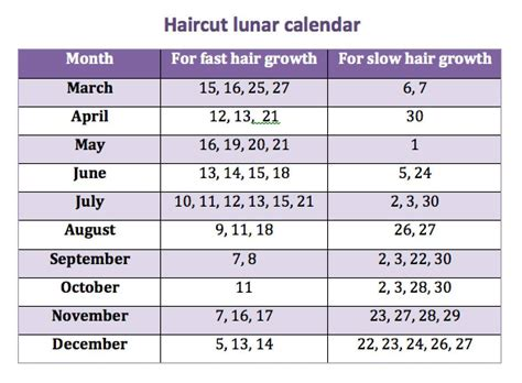 cutting hair by moon for growth 2014 haircut lunar calendar
