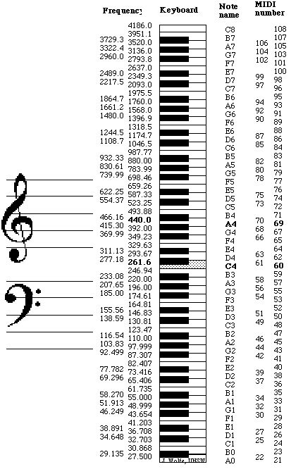 pitch letter exle note names midi numbers and frequencies