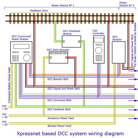model rail forum dcc faq