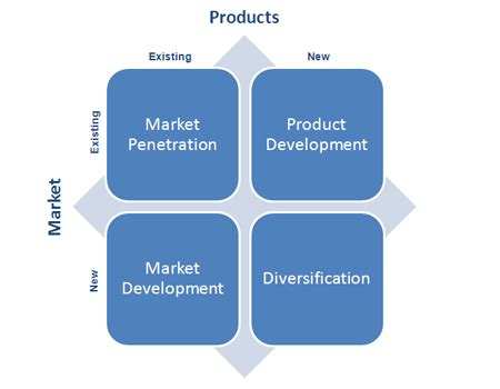 Market Growth Strategies For Mba Programs by Market Diversification