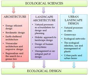 Home Design Landscaping Software Definition by Collection Landscape Design Definition Pictures Best