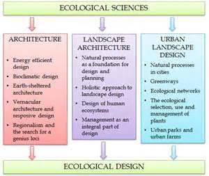 Landscape Architecture Objectives Ecological Landscape Design Intechopen