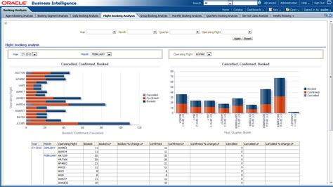 booking reports oracle airlines data model sle reports