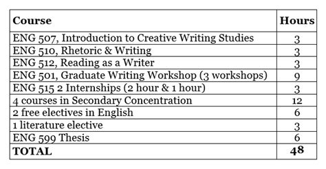Wku Mba Requirements by Mfa Creative Writing Admission Requirements Mfa