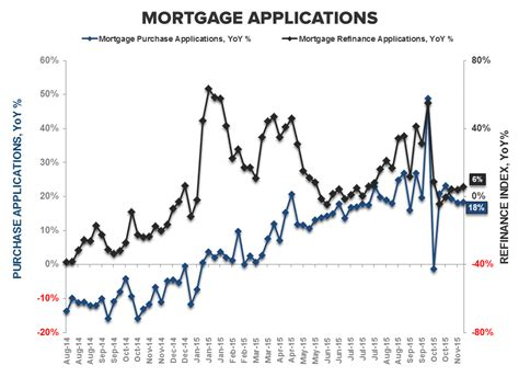 Mba Mortgage Applications Data by Starts Permits Mba Purch Apps Neither One Is As It