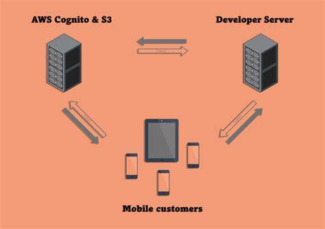 amazon cognito secure storage with amazon cognito and s3