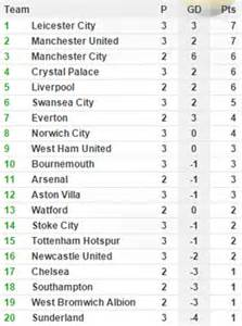 epl table draw premier league table results and remaining fixtures