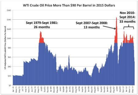 current oil price slump far from over | oilprice.com