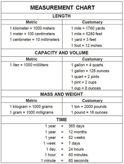 units of measurement conversion chart pdf blog math 10c esq feb 2016