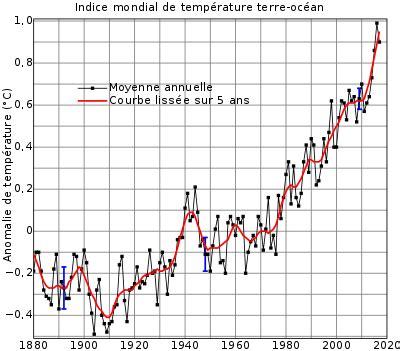 réchauffement climatique — wikipédia