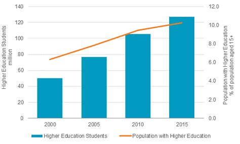 demographics and the demand for higher education rising education standards in emerging market economies