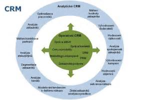 Crm Description by File Crm Analyticke Jpg