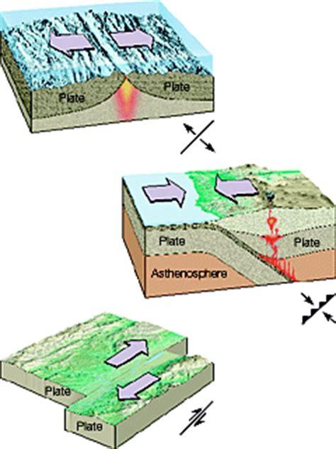 convergent boundary diagram concept 7 quiz