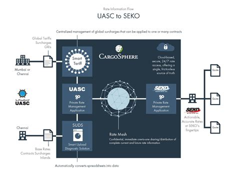 ecommerce university resolved shipping calculator uasc speeds rate distribution to customer seko logistics