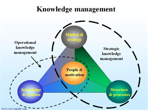 design knowledge management system building and sustaining knowledge management systems
