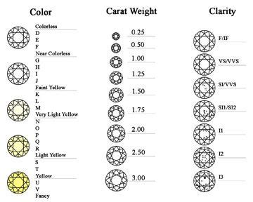 color clarity size chart fyi