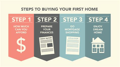 step by step of buying a house buying your first home how to prepare