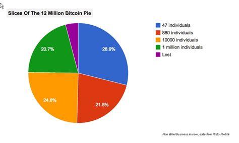 bitcoin statistics bitcoin mempool stats multiply bitcoins 100