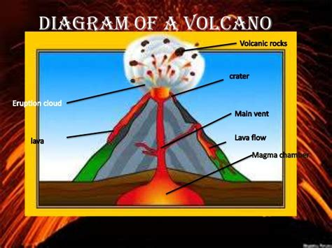 diagram of volcanoe volcano diagram 100 more photos