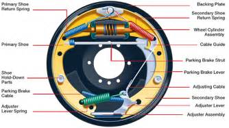 Drum Brake System Components And Operation Components Of Drum Brake Advantages And Disadvantages Of