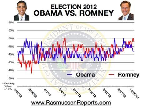 2012 election surveys analyses obama v romney 2012 poll ratings