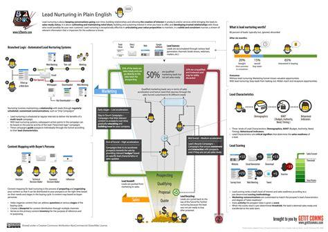 Lead Nurturing Strategy In Plain English Infographic Lead Nurturing Plan Template