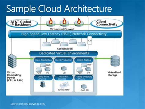 cloud application architecture with sql azure and windows