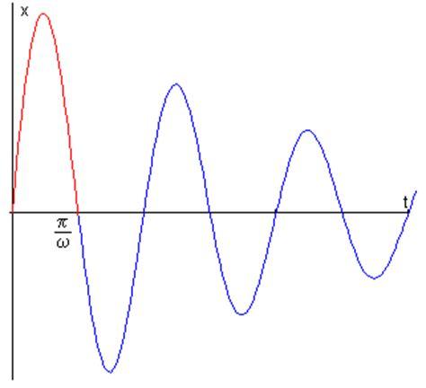 una oscilacion jh0nny s blog just another weblog
