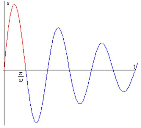 la oscilacion fisica oscilaciones amortiguadas