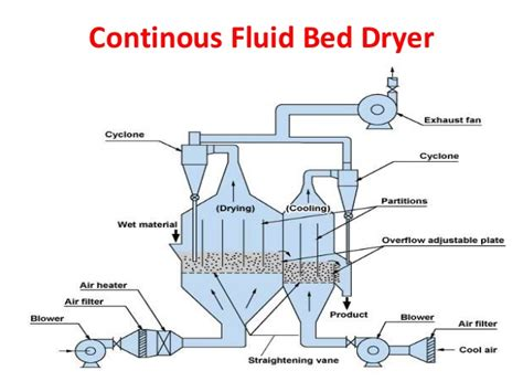 fluid bed dryer fluidized bed dryer