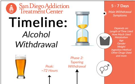 Emergency Alcoholic Detox San Jose by Withdrawal Timeline San Diego Addiction