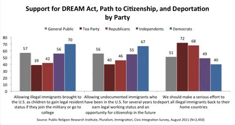 Dream act 2014 definition of marriage