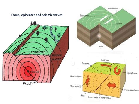 earthquake focus buddinggeographers earthquakes and volcanoes