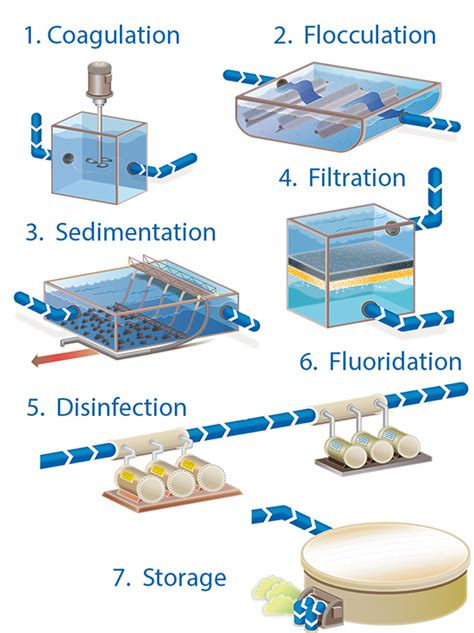 design guidelines for drinking water systems sawater water treatment