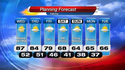 Pictures: 30 Day Extended Forecast,   Anatomy Diagram Charts
