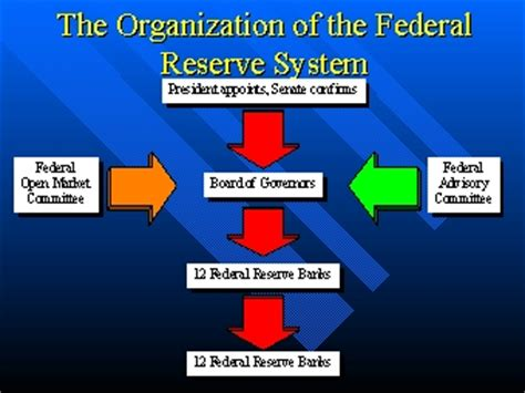 frb whats next federal reserve system the organization of the federal reserve system