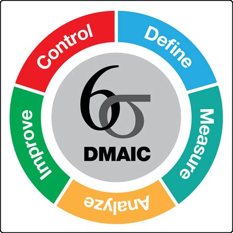 sixse imag if you were stuck on an island with only 3 six sigma tools
