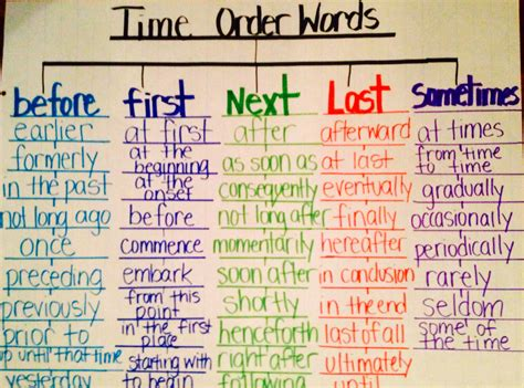 el pattern words time order words using tree map thinking map literacy
