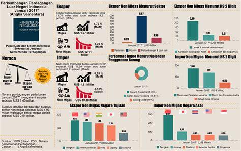 luar negeri kementerian perdagangan republik indonesia statistik