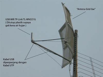 Antena Grid 27dbi 5 8ghz Kenbotong acuy possesive