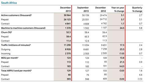 vodacom sa vodacom s effective price for voice data far lower