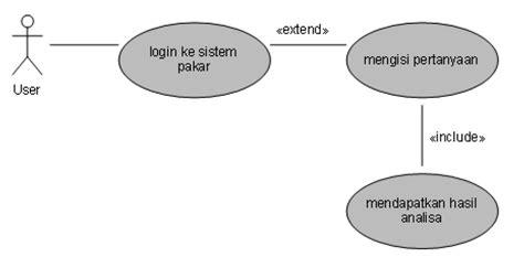desain database sistem pakar desain sistem pakar untuk gangguan mood akisay