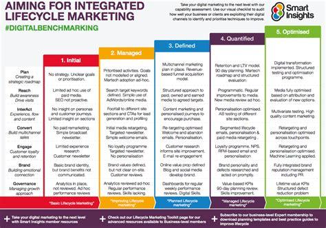 sponsorship marketing plan template digital marketing excellence benchmark template smart