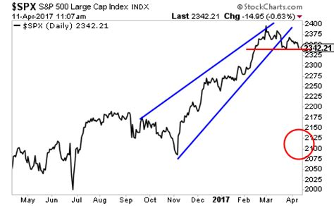 chart warning: stocks have reached the window and are now