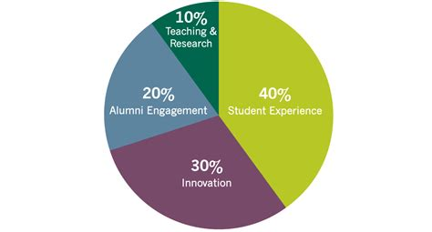 Mba Alumni Giving Rates by Business School Fund Stanford Graduate School Of Business