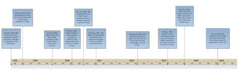 What Time Should A 6 Year Go To Bed by Timeline How To Create A Timeline