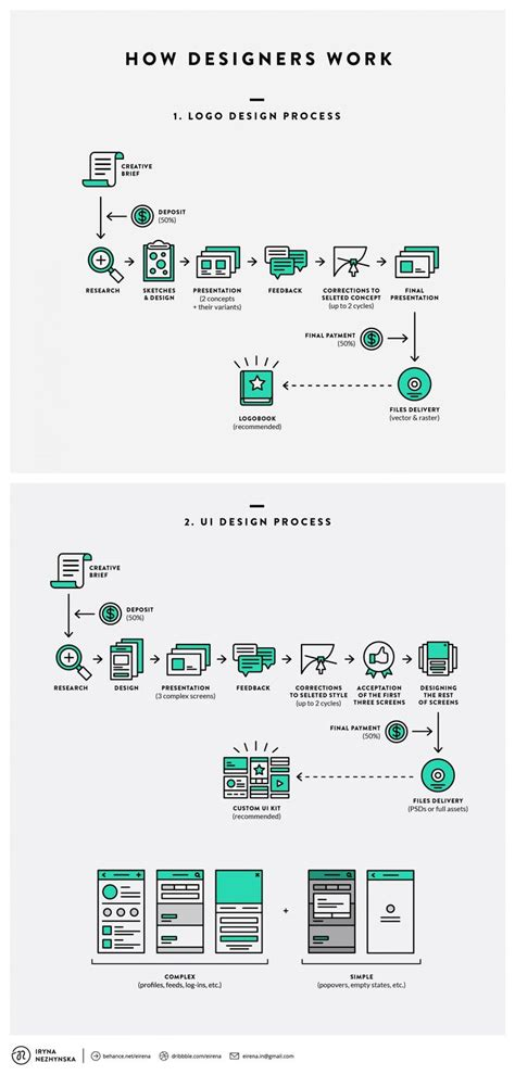 business process template free business process documentation template free