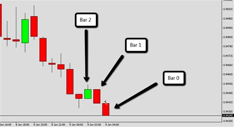 candlestick pattern mql4 finding correct bar after the first entry bar doji